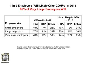 1 in 5 Employers Will Likely Offer CDHPs in 2013