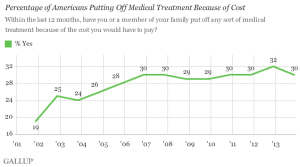Gallup costs Dec 13