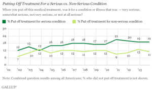 Gallup poll - serious conditions