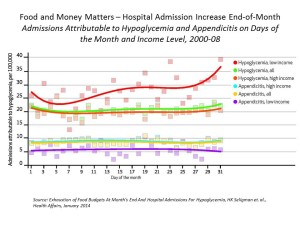 Admissions Attributable to Hypoglycemia and Appendicitis on Days