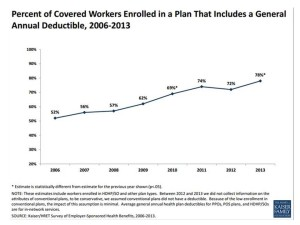 4 in 5 people covered by deductible in 2013 KFF