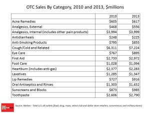 OTC Sales By Category, 2010 and 2013