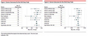 Accuracy of smartphone apps and wearable devices for tracking physical activity JAMA Feb 2015 IMAGE