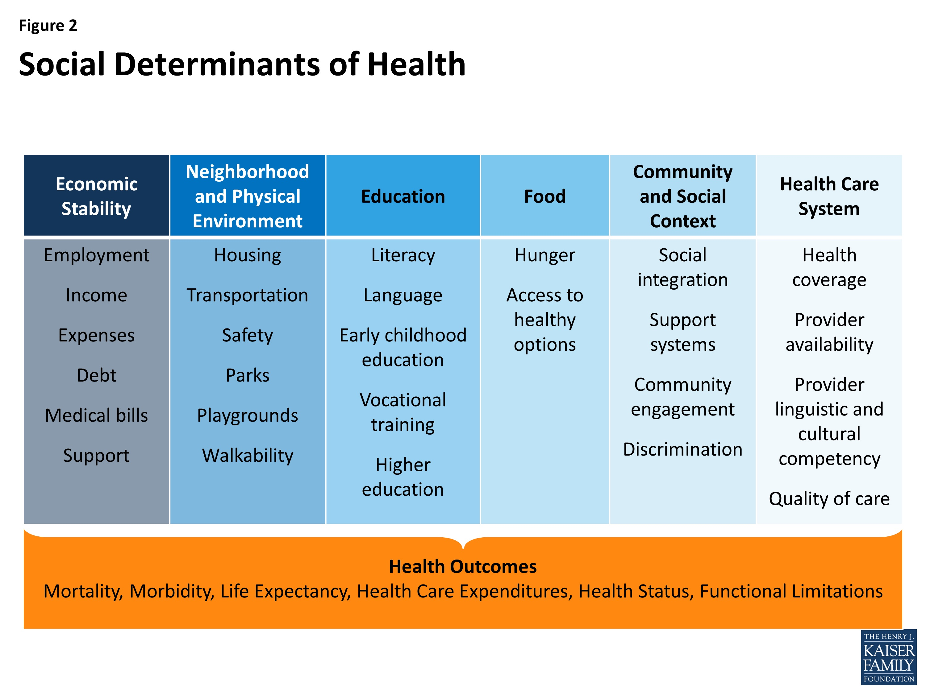 roles of different agencies in identifying levels of health and diseases in communities The health and social care provision that is available and  11 explain the roles of different agencies in identifying levels of health and disease in communities.