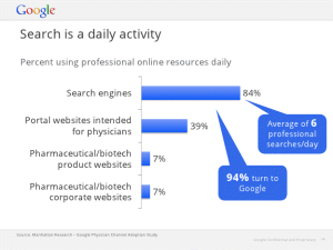 Search is daily activity