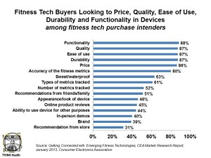 Fitness Tech Buyers Looking to Price, Quality CES Survey 2013
