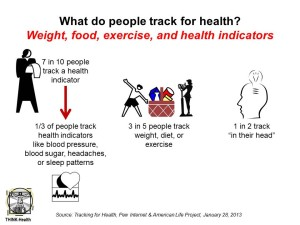 What do people track for health