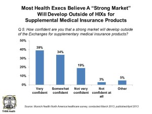 Most Health Execs Believe Strong Market for Supplemental Health Products Will Grow Munich RE Health 4-13