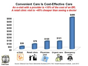 Convenient Care Is Cost-Effective Care