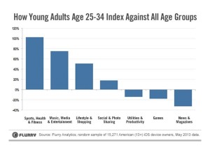Sports and health apps index younger Flurry June 2013