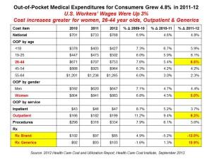 OOP Medical Expenditures 2010-2012