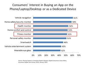 Consumers' Interest in Buying an App on device Accenture January 2014