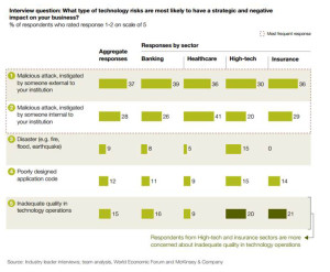 Cybersecurity by industry McKinsey