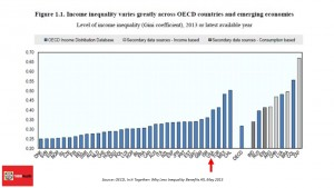 OECD Income inequality 2015