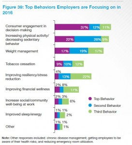 NBGH top behaviors employers targeting 2016