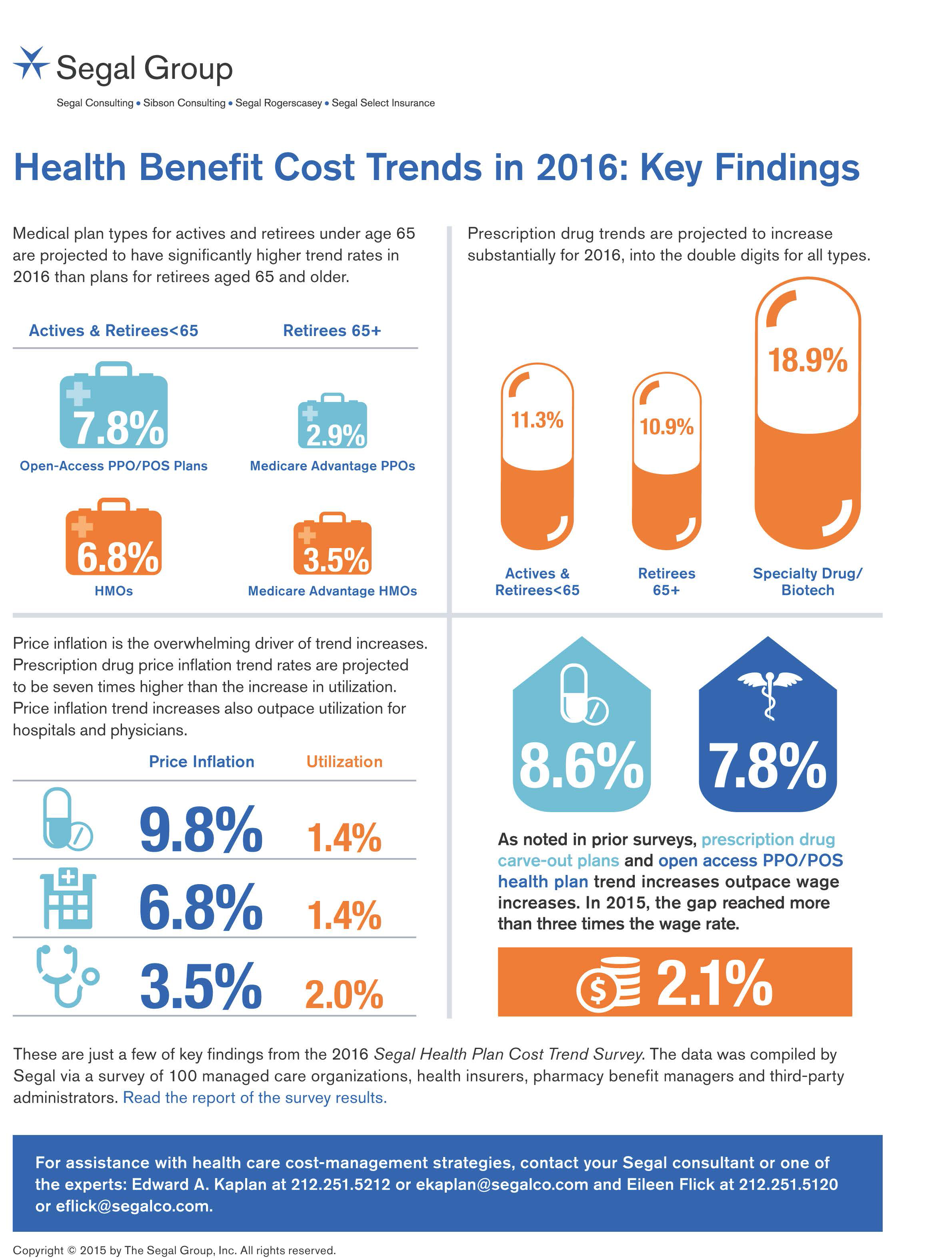 technology and high cost health care Effects of health care spending on the us health cares share of total production costs, technology though health care costs are a significant.