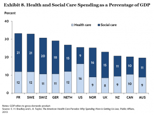 Social spending vs health spending CMWF 2014