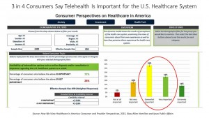 Booz 3 in 4 Consumers Say Telehealth Is Important