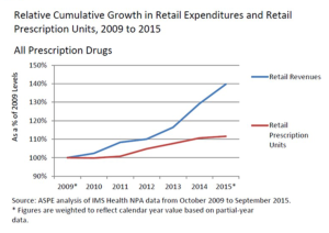 Rx spending 2016 units and spend DHHS ASPE March 2016.jpg