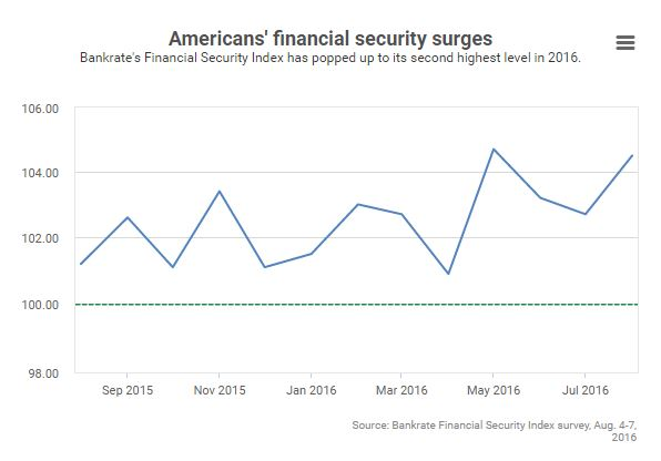 Americans financial security surges Bankrate 2016