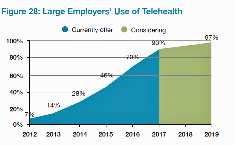 Large Employers Use of Telehealth NBGH Aug 2016