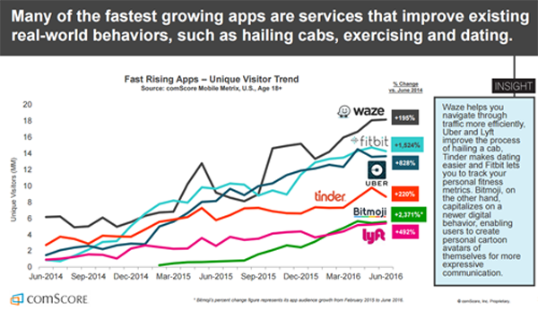 fast-growing-apps-improve-real-world-behaviors-fitbit-fast-growing-comscore-sept-2016-larger-size