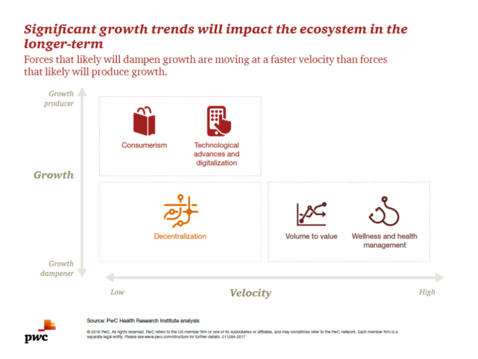 pwc-seismic-shifts-significant-growth-trends-impact-ecosystem-sept-2016