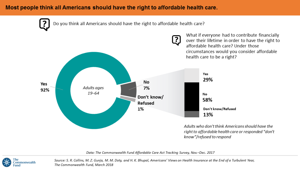 all americans have the right to a health care coverage Ana has long supported health care reform because we believe health  we  also know the price we all pay when people without insurance.